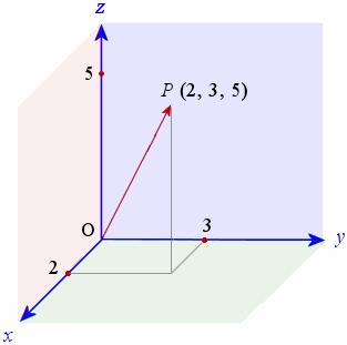 3D-vector